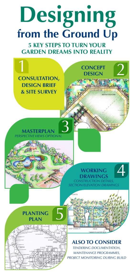 GLDA Design Process